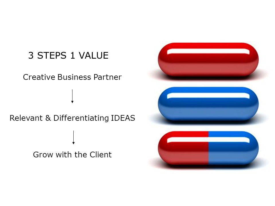 3 STEPS 1 VALUE Creative Business Partner Relevant & Differentiating IDEAS Grow with the Client