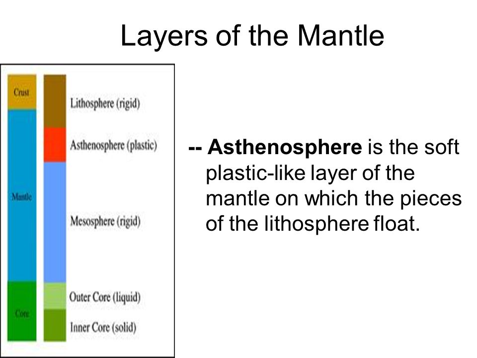 Layers of the Mantle -- Asthenosphere is the soft plastic-like layer of the mantle on which the pieces of the lithosphere float.
