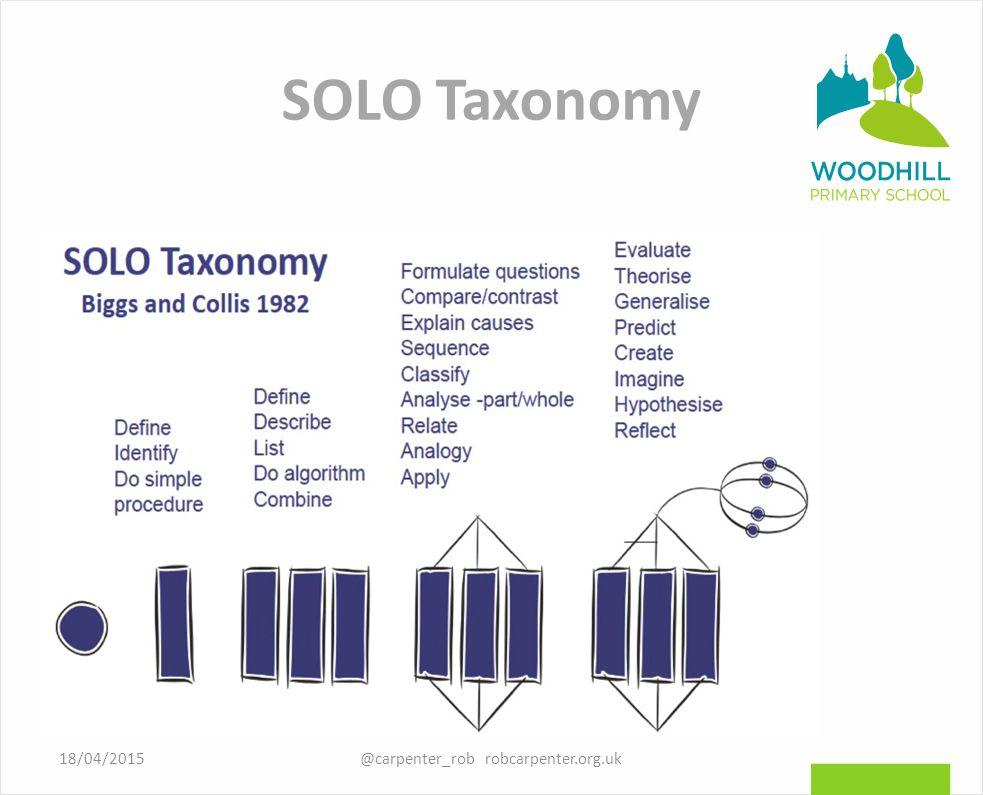 SOLO Taxonomy @carpenter_rob robcarpenter.org.uk18/04/2015