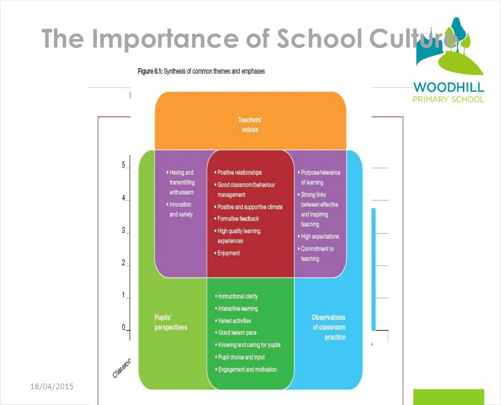 The Importance of School Culture @carpenter_rob robcarpenter.org.uk18/04/2015