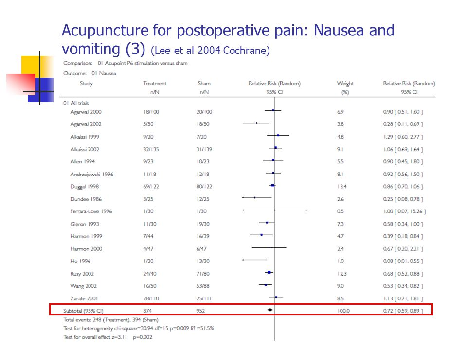 Acupuncture for postoperative pain: Nausea and vomiting (3) (Lee et al 2004 Cochrane)