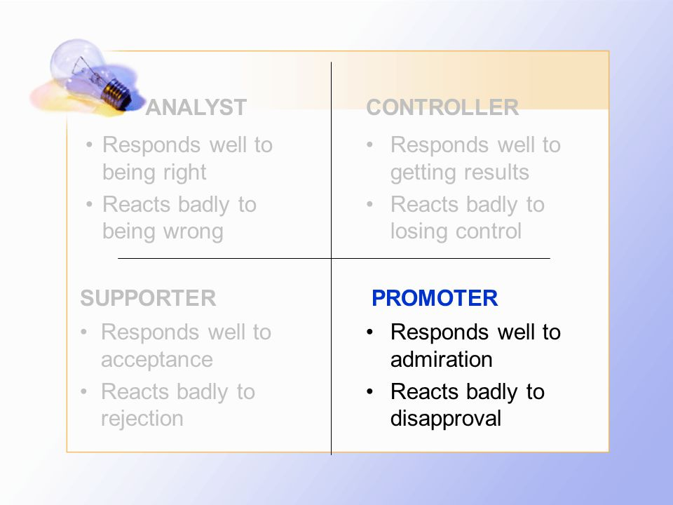 ANALYSTCONTROLLER SUPPORTERPROMOTER Responds well to being right Reacts badly to being wrong Responds well to getting results Reacts badly to losing c