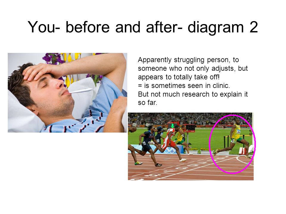 You- before and after- diagram 2 Apparently struggling person, to someone who not only adjusts, but appears to totally take off.