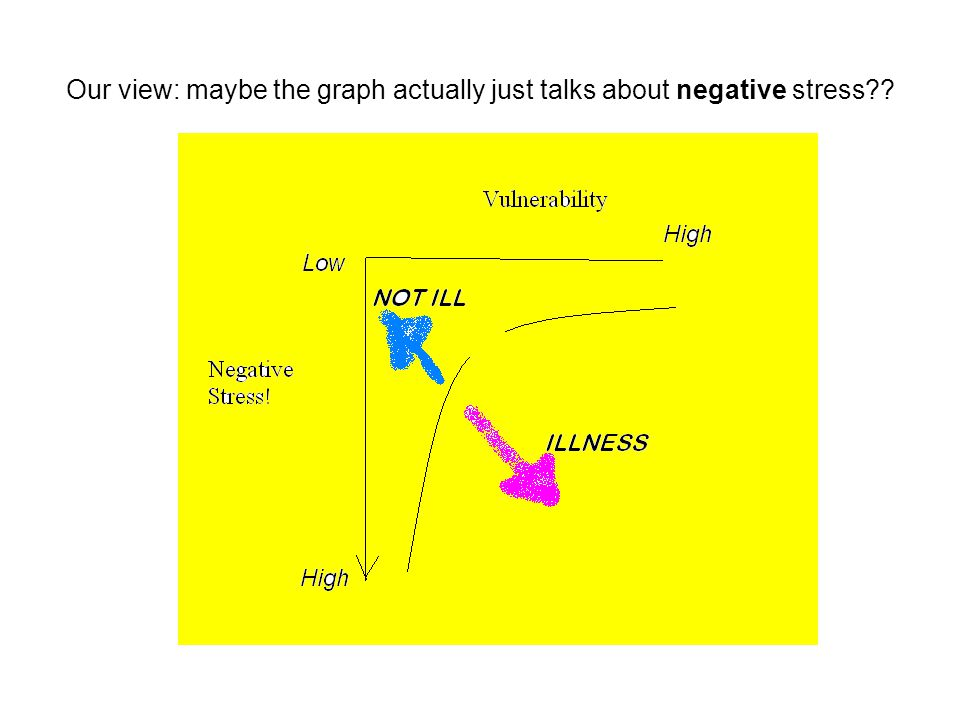 Our view: maybe the graph actually just talks about negative stress??