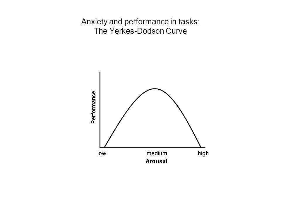 Anxiety and performance in tasks: The Yerkes-Dodson Curve
