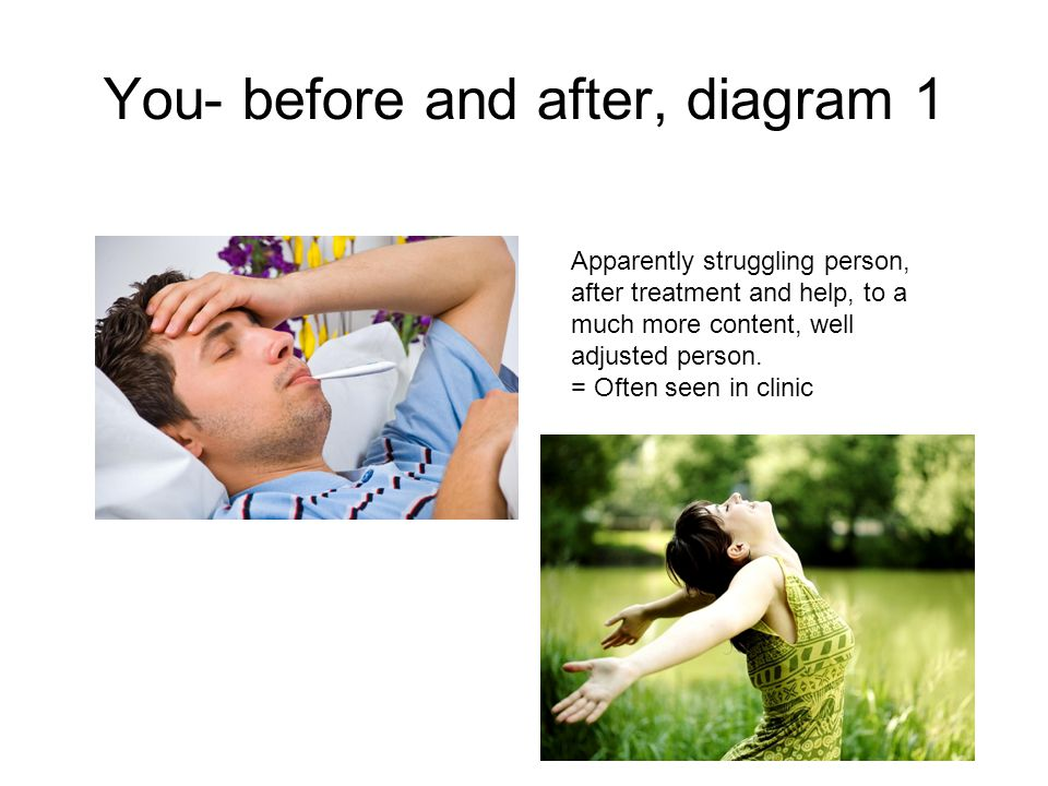 You- before and after, diagram 1 Apparently struggling person, after treatment and help, to a much more content, well adjusted person.