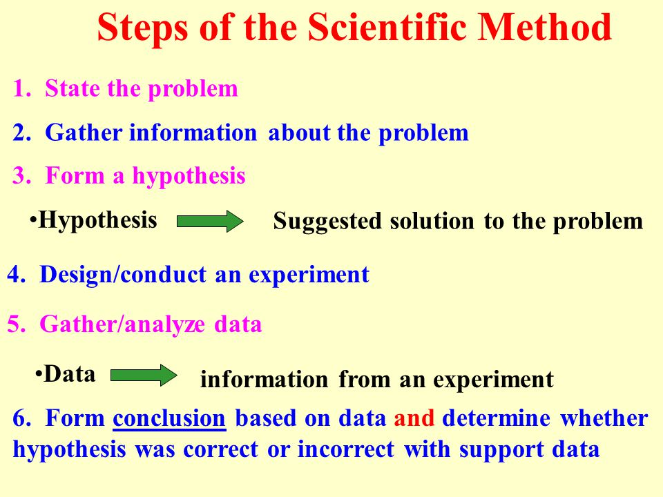 Experimental Process: Terms of recognition An experiment is a test between two or more groups What is an experiment.