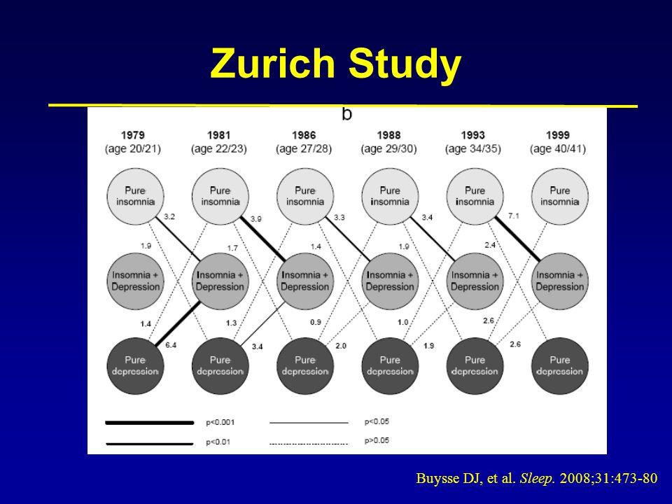 Zurich Study