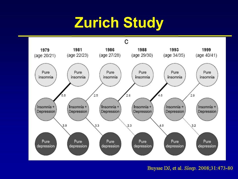 Buysse DJ, et al. Sleep. 2008;31:473-80. Zurich Study