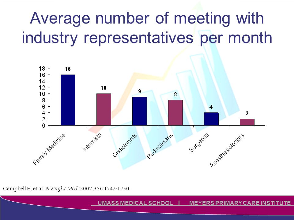Click to edit Master title style Click to edit Master subtitle style UMASS MEDICAL SCHOOL MEYERS PRIMARY CARE INSTITUTE Average number of meeting with industry representatives per month Campbell E, et al.