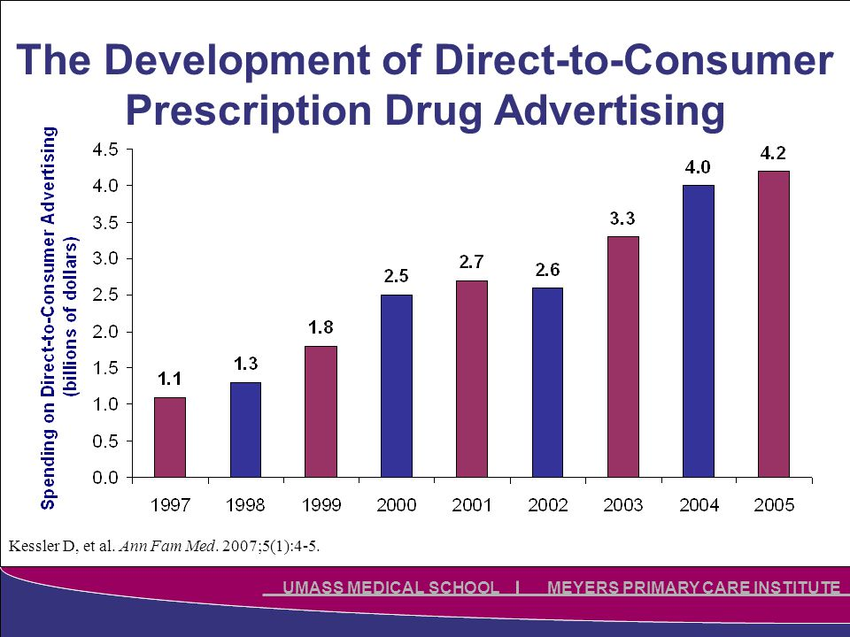 Click to edit Master title style Click to edit Master subtitle style UMASS MEDICAL SCHOOL MEYERS PRIMARY CARE INSTITUTE The Development of Direct-to-Consumer Prescription Drug Advertising Kessler D, et al.