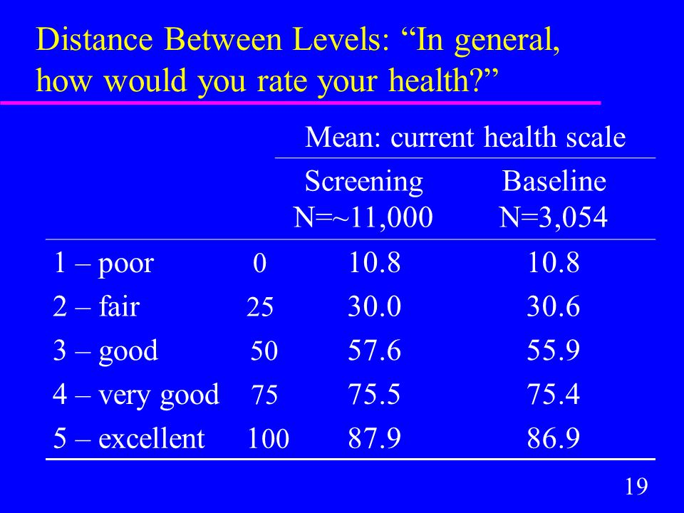 19 Distance Between Levels: In general, how would you rate your health Mean: current health scale Screening N=~11,000 Baseline N=3,054 1 – poor 0 10.8 2 – fair 25 30.030.6 3 – good 50 57.655.9 4 – very good 75 75.575.4 5 – excellent 1 00 87.986.9