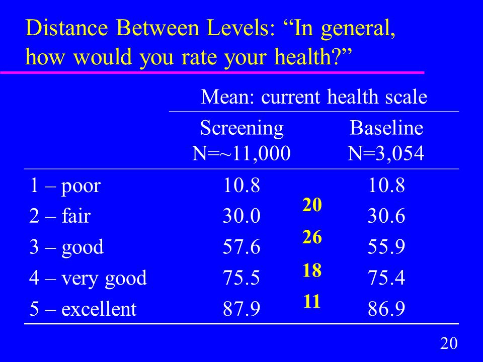 20 Distance Between Levels: In general, how would you rate your health Mean: current health scale Screening N=~11,000 Baseline N=3,054 1 – poor10.8 2 – fair30.030.6 3 – good57.655.9 4 – very good75.575.4 5 – excellent87.986.9 20 26 18 11