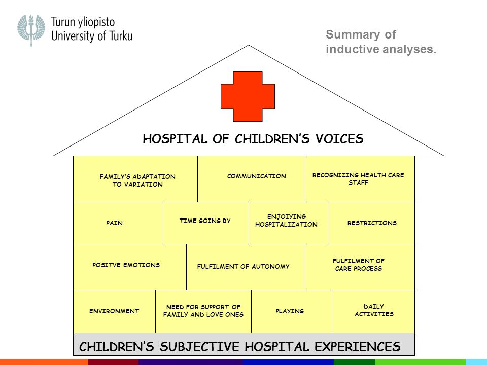 CHILDREN'S SUBJECTIVE HOSPITAL EXPERIENCES ENVIRONMENT NEED FOR SUPPORT OF FAMILY AND LOVE ONES FULFILMENT OF AUTONOMY PLAYING DAILY ACTIVITIES ENJOIYING HOSPITALIZATION FULFILMENT OF CARE PROCESS TIME GOING BY PAIN FAMILY'S ADAPTATION TO VARIATION RECOGNIZING HEALTH CARE STAFF RESTRICTIONS POSITVE EMOTIONS HOSPITAL OF CHILDREN'S VOICES COMMUNICATION Summary of inductive analyses.