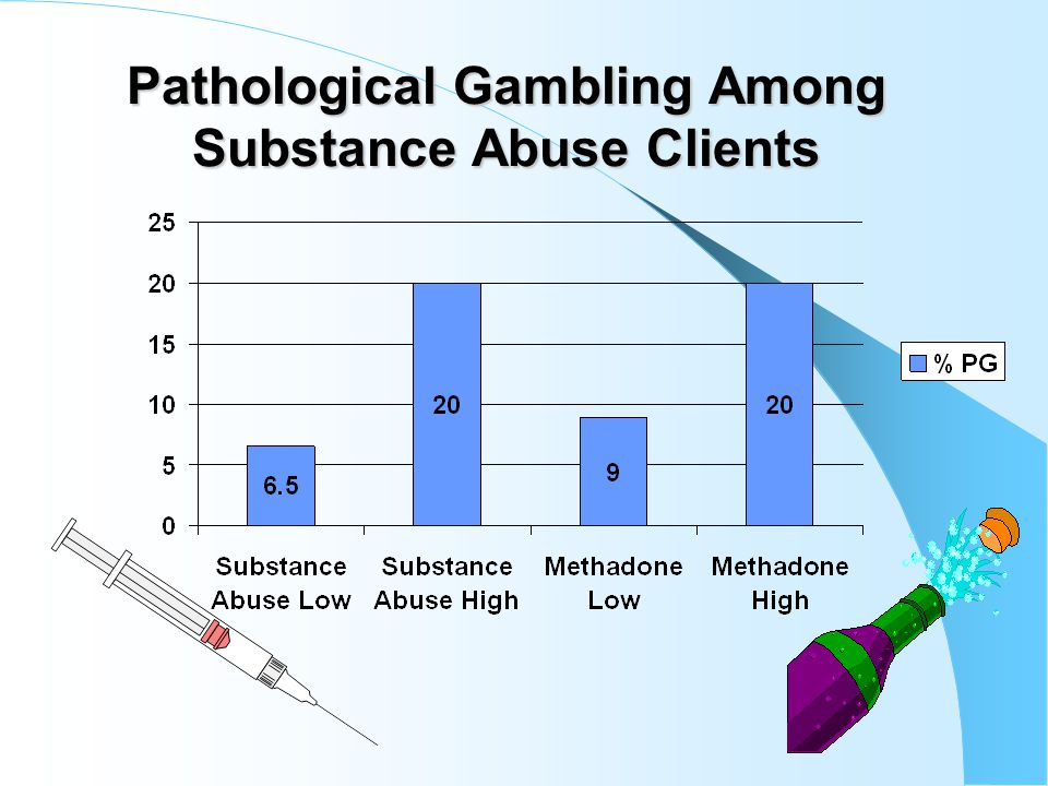 PG and Violence 341 males in Batterer Intervention Program 9% Pathological and 17% problem gamblers; more likely to perpetrate sexual aggression than