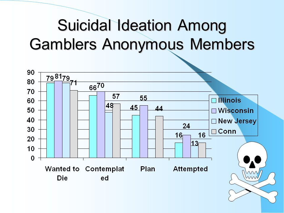 Epidemiological Surveys find higher rates of suicidality in PGs E.g. South Korea; N=6,510 adults -- PG sig. correlated with suicidal ideation Canada (