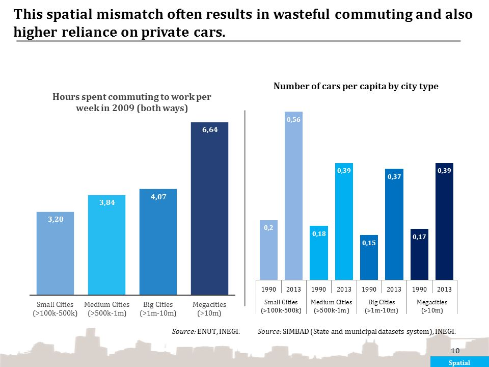 This spatial mismatch often results in wasteful commuting and also higher reliance on private cars. Spatial 10 Source: ENUT, INEGI. Source: SIMBAD (St