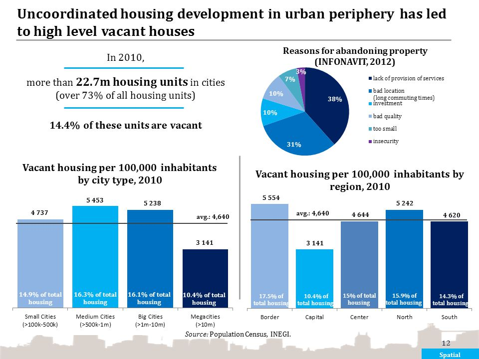 Uncoordinated housing development in urban periphery has led to high level vacant houses In 2010, more than 22.7m housing units in cities (over 73% of