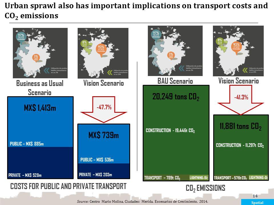 Urban sprawl also has important implications on transport costs and CO 2 emissions Source: Centro Mario Molina, Ciudades: Merida. Escenarios de Crecim