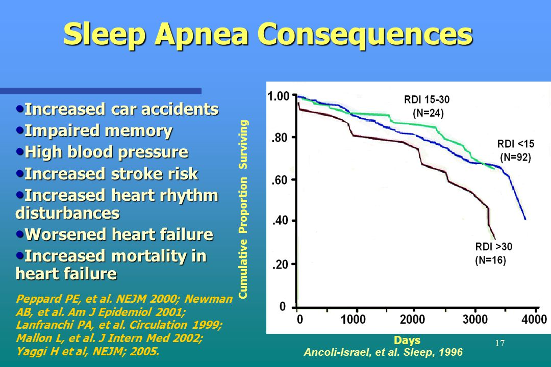 17 Sleep Apnea Consequences Increased car accidents Increased car accidents Impaired memory Impaired memory High blood pressure High blood pressure Increased stroke risk Increased stroke risk Increased heart rhythm disturbances Increased heart rhythm disturbances Worsened heart failure Worsened heart failure Increased mortality in heart failure Increased mortality in heart failure Ancoli-Israel, et al.