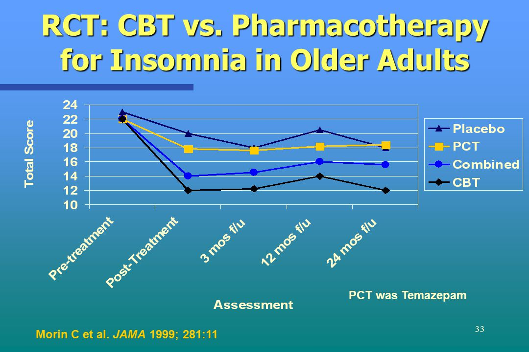 33 RCT: CBT vs. Pharmacotherapy for Insomnia in Older Adults Morin C et al.