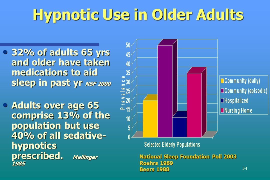 34 Hypnotic Use in Older Adults 32% of adults 65 yrs and older have taken medications to aid sleep in past yr NSF 2000 32% of adults 65 yrs and older have taken medications to aid sleep in past yr NSF 2000 Adults over age 65 comprise 13% of the population but use 40% of all sedative- hypnotics prescribed.