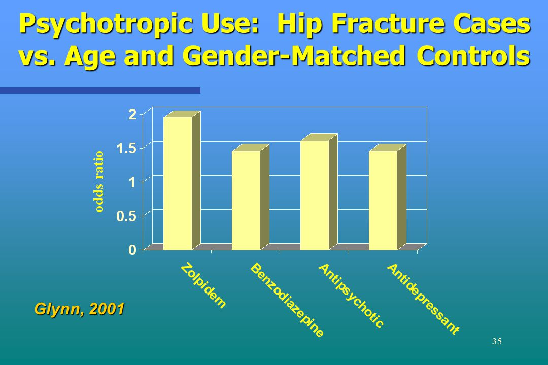 35 Psychotropic Use: Hip Fracture Cases vs. Age and Gender-Matched Controls Glynn, 2001