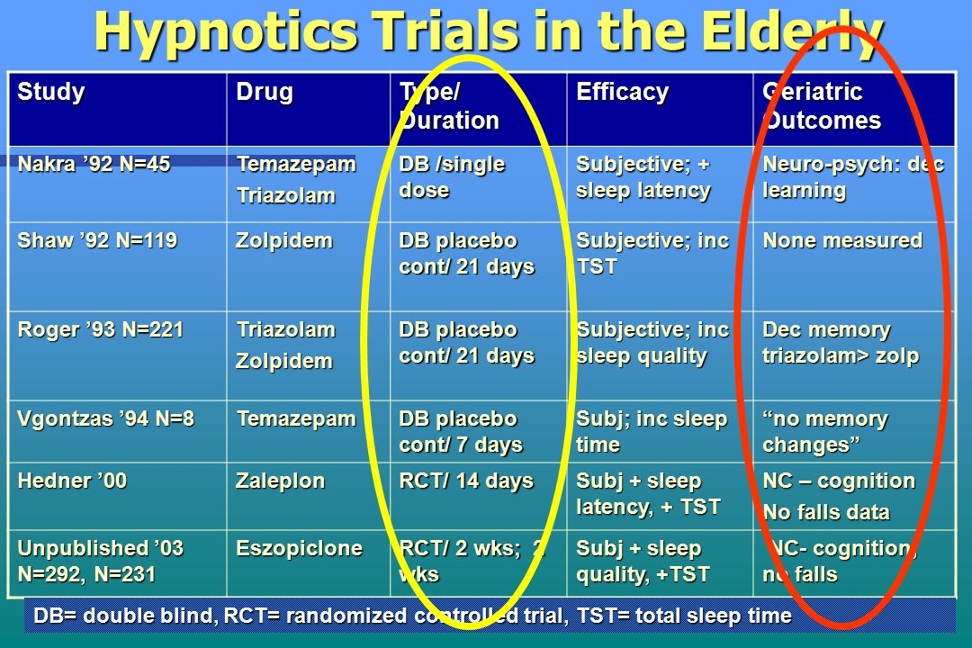 37 Hypnotics Trials in the Elderly StudyDrug Type/ Duration Efficacy Geriatric Outcomes Nakra '92 N=45 TemazepamTriazolam DB /single dose Subjective; + sleep latency Neuro-psych: dec learning Shaw '92 N=119 Zolpidem DB placebo cont/ 21 days Subjective; inc TST None measured Roger '93 N=221 TriazolamZolpidem DB placebo cont/ 21 days Subjective; inc sleep quality Dec memory triazolam> zolp Vgontzas '94 N=8 Temazepam DB placebo cont/ 7 days Subj; inc sleep time no memory changes Hedner '00 Zaleplon RCT/ 14 days Subj + sleep latency, + TST NC – cognition No falls data Unpublished '03 N=292, N=231 Eszopiclone RCT/ 2 wks; 2 wks Subj + sleep quality, +TST NC- cognition, no falls NC- cognition, no falls DB= double blind, RCT= randomized controlled trial, TST= total sleep time