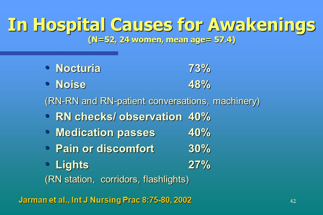 42 In Hospital Causes for Awakenings (N=52, 24 women, mean age= 57.4) Nocturia 73% Nocturia 73% Noise 48% Noise 48% (RN-RN and RN-patient conversations, machinery) RN checks/ observation40% RN checks/ observation40% Medication passes40% Medication passes40% Pain or discomfort 30% Pain or discomfort 30% Lights 27% Lights 27% (RN station, corridors, flashlights) Jarman et al., Int J Nursing Prac 8:75-80, 2002