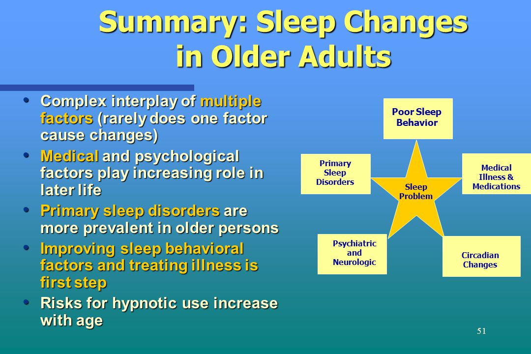 51 Summary: Sleep Changes in Older Adults Complex interplay of multiple factors (rarely does one factor cause changes) Complex interplay of multiple factors (rarely does one factor cause changes) Medical and psychological factors play increasing role in later life Medical and psychological factors play increasing role in later life Primary sleep disorders are more prevalent in older persons Primary sleep disorders are more prevalent in older persons Improving sleep behavioral factors and treating illness is first step Improving sleep behavioral factors and treating illness is first step Risks for hypnotic use increase with age Risks for hypnotic use increase with age Poor Sleep Behavior Medical Illness & Medications Psychiatric and Neurologic Primary Sleep Disorders Circadian Changes Sleep Problem
