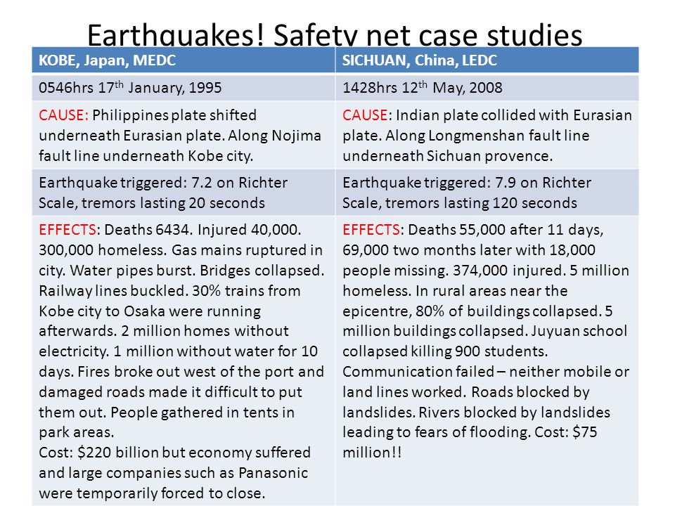 Earthquakes! Safety net case studies KOBE, Japan, MEDCSICHUAN, China, LEDC 0546hrs 17 th January, 19951428hrs 12 th May, 2008 CAUSE: Philippines plate