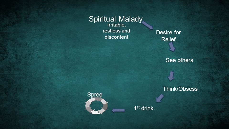 Spiritual Malady See others Think/Obsess 1 st drink Spree Irritable, restless and discontent Desire for Relief