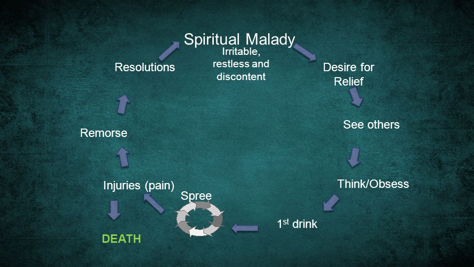 Spiritual Malady See others Think/Obsess 1 st drink Spree Injuries (pain) DEATH Remorse Resolutions Irritable, restless and discontent Desire for Reli
