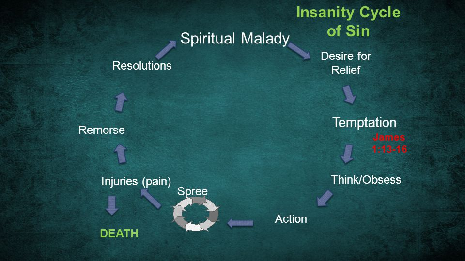 Spiritual Malady Desire for Relief Temptation Think/Obsess Action Spree Injuries (pain) DEATH Remorse Resolutions Insanity Cycle of Sin James 1:13-16