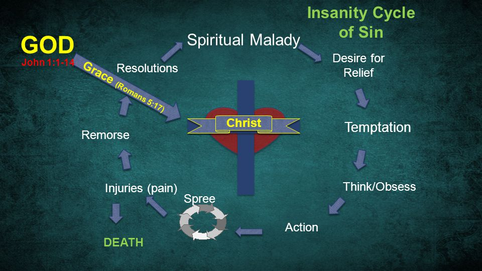 Spiritual Malady Temptation Think/Obsess Action Spree Injuries (pain) DEATH Remorse Resolutions GOD Grace (Romans 5:17) Christ Insanity Cycle of Sin J