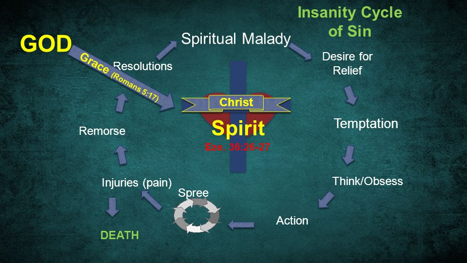 Spiritual Malady Temptation Think/Obsess Action Spree Injuries (pain) DEATH Remorse Resolutions GOD Grace (Romans 5:17) Christ Insanity Cycle of Sin S