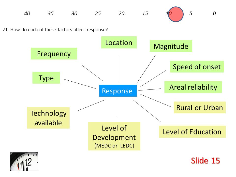 Slide 15 4035302520151050 21. How do each of these factors affect response.