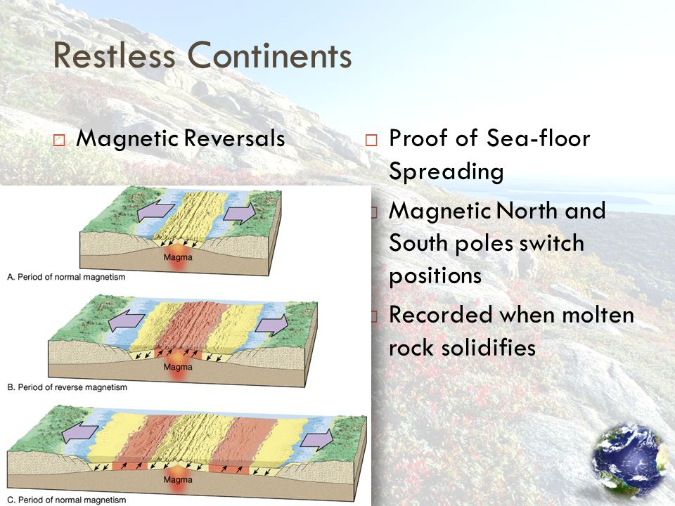 Restless Continents  Magnetic Reversals  Proof of Sea-floor Spreading  Magnetic North and South poles switch positions  Recorded when molten rock solidifies