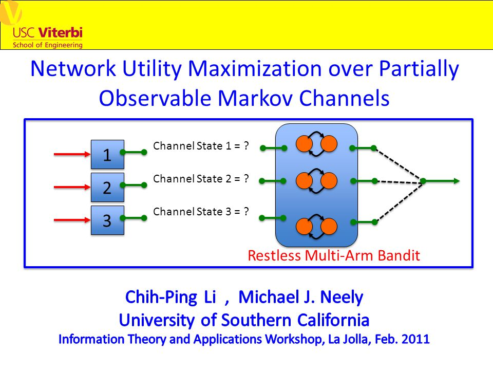 Network Utility Maximization over Partially Observable Markov Channels 1 1 Channel State 1 = .