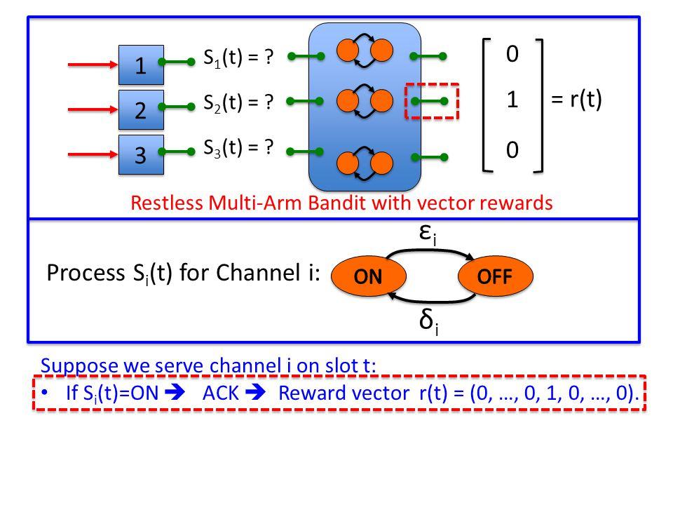 New Lyapunov Drift Analysis Technique: Lyapunov Function: L(t) = ∑ Q i (t) 2 T-Slot Drift for frame k: Δ[k] = L(t[k] + T[k]) – L(t[k]) New Drift-Plus-Penalty Ratio Method on each frame: 3 3 1 1 7 7 4 4 Variable Length Frame t[k]t[k]+T[k] Minimize: E{ Δ[k] + V x Penalty[k] | Q(t[k]) } E{ T[k] | Q(t[k]) } Tassiulas, Ephremides 90, 92, 93 (queue stability) Tassiulas, Ephremides 90, 92, 93 (queue stability)
