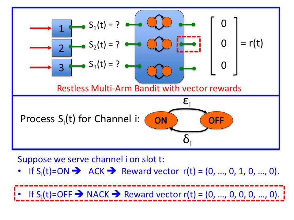 New Lyapunov Drift Analysis Technique: Lyapunov Function: L(t) = ∑ Q i (t) 2 T-Slot Drift for frame k: Δ[k] = L(t[k] + T[k]) – L(t[k]) New Drift-Plus-Penalty Ratio Method on each frame: 3 3 1 1 7 7 4 4 Variable Length Frame t[k]t[k]+T[k] Minimize: E{ Δ[k] + V x Penalty[k] | Q(t[k]) } E{ T[k] | Q(t[k]) } Neely, Modiano 2003, 2005 (queue stability + utility optimization) Neely, Modiano 2003, 2005 (queue stability + utility optimization)