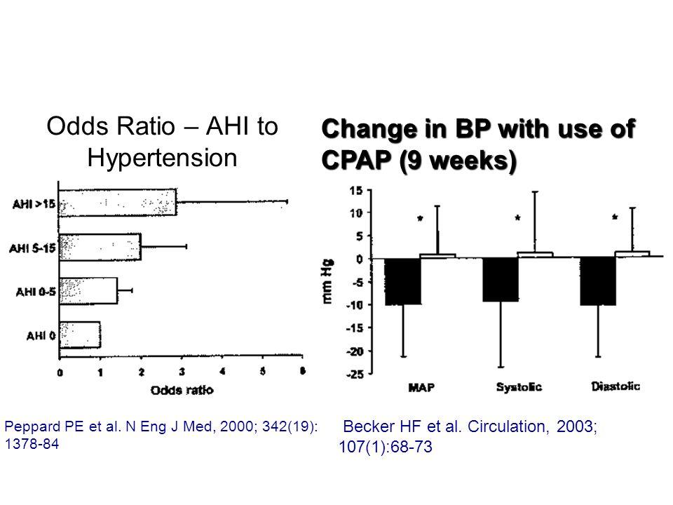 Odds Ratio – AHI to Hypertension Peppard PE et al.