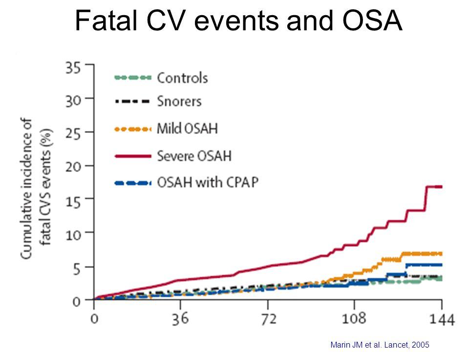 Months Marin JM et al. Lancet, 2005 Fatal CV events and OSA