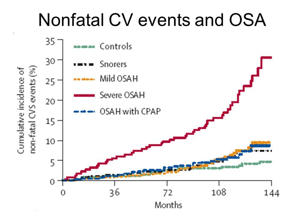 Nonfatal CV events and OSA Marin JM et al. Lancet, 2005