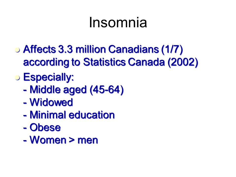 Insomnia Affects 3.3 million Canadians (1/7) according to Statistics Canada (2002) Affects 3.3 million Canadians (1/7) according to Statistics Canada (2002) Especially: - Middle aged (45-64) - Widowed - Minimal education - Obese - Women > men Especially: - Middle aged (45-64) - Widowed - Minimal education - Obese - Women > men