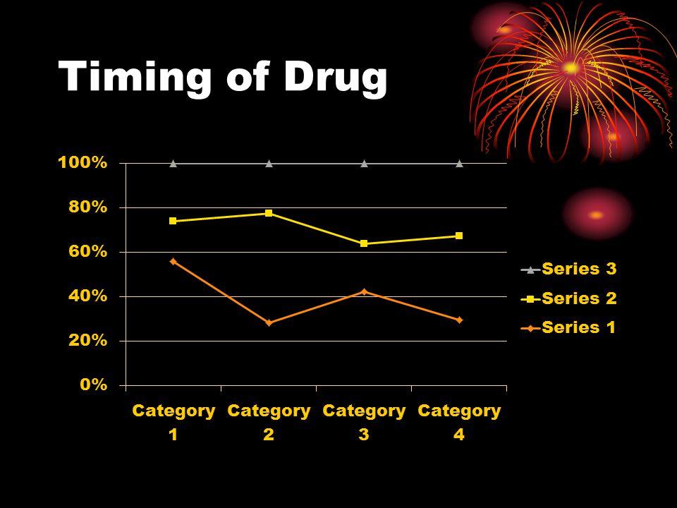 Timing of Drug