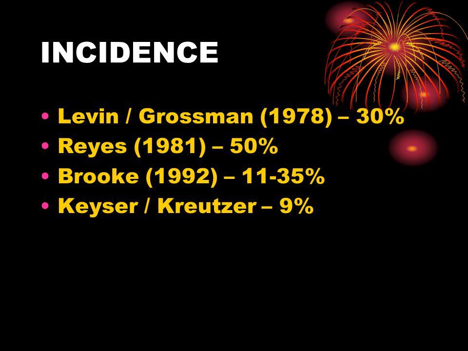 INCIDENCE Levin / Grossman (1978) – 30% Reyes (1981) – 50% Brooke (1992) – 11-35% Keyser / Kreutzer – 9%