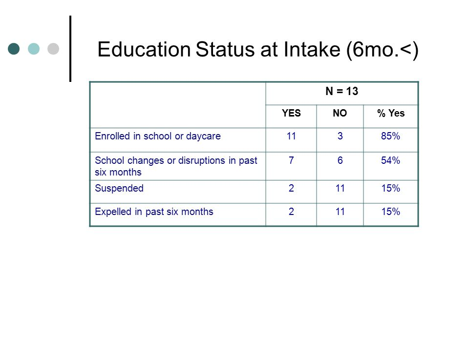 Education Status at Intake (6mo.<) N = 13 YESNO% Yes Enrolled in school or daycare11385% School changes or disruptions in past six months 7654% Suspended21115% Expelled in past six months21115%