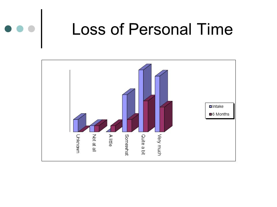 Loss of Personal Time