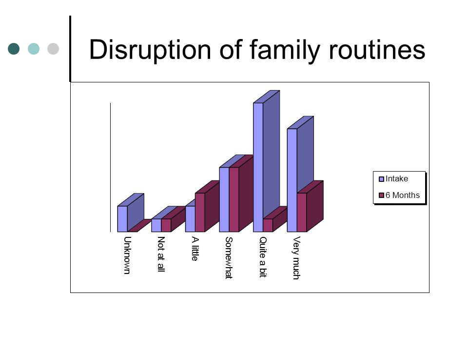 Disruption of family routines
